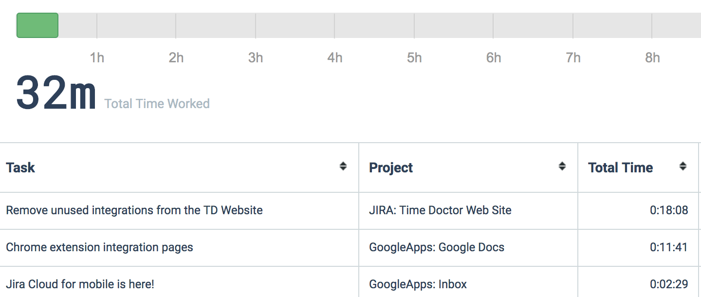 Google Apps Time Tracking - Time Doctor
