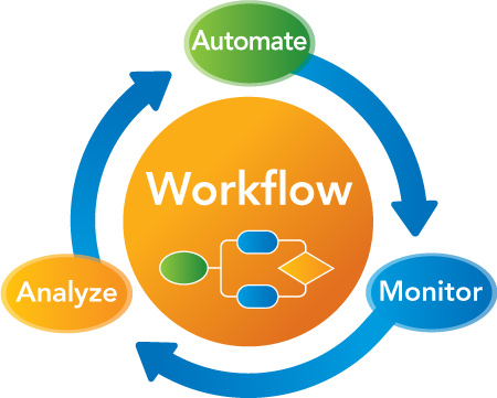work process automation