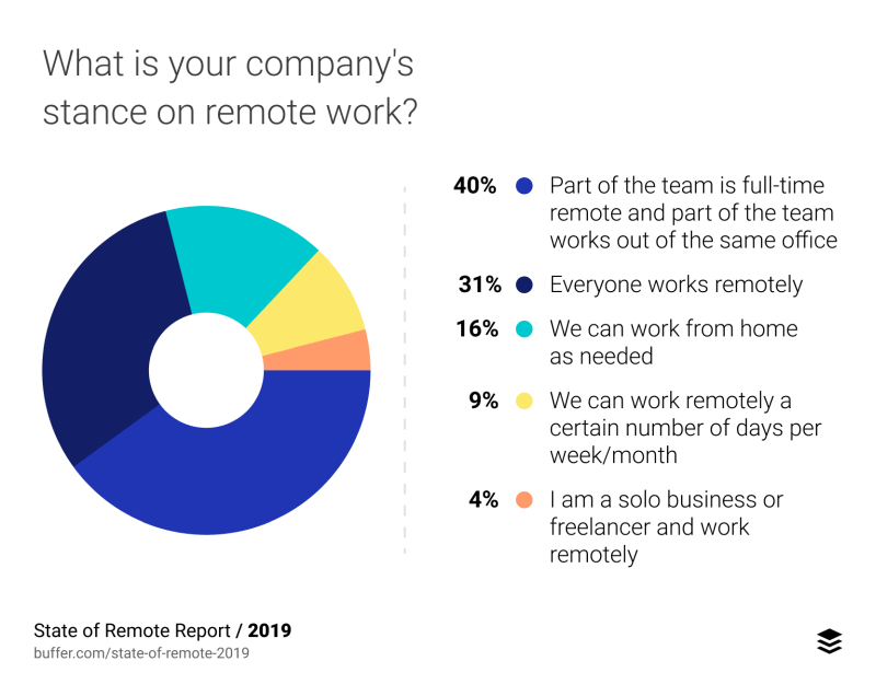 Statistics of Companies with Remote Employees