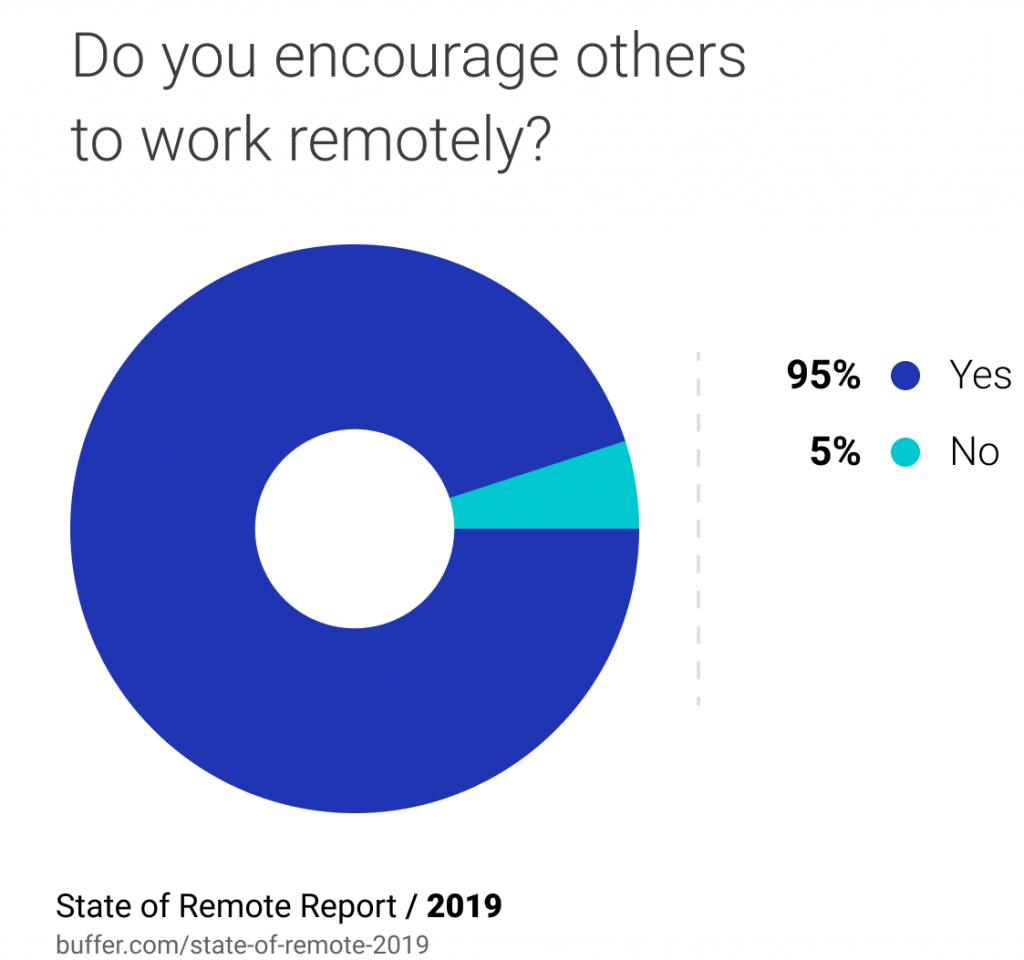 Remote Workers Statistics