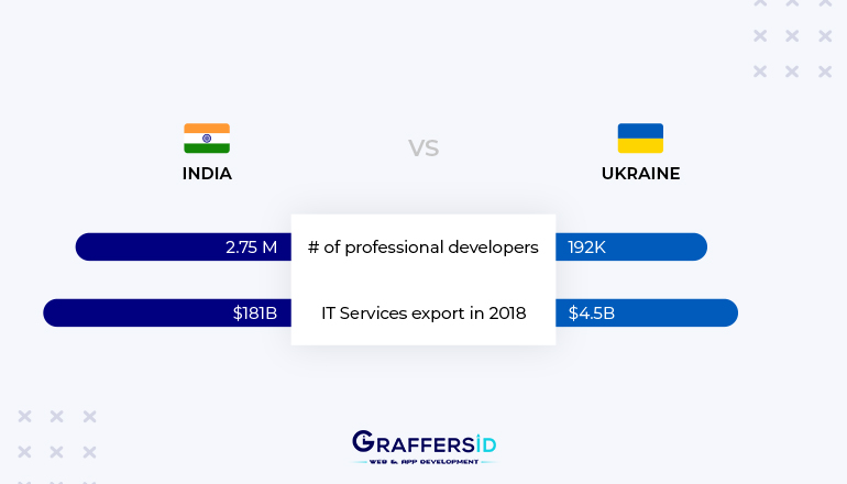 Developers in India vs Ukraine