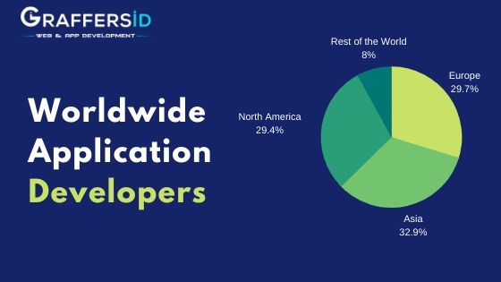 Ratio of App Developers Worldwide