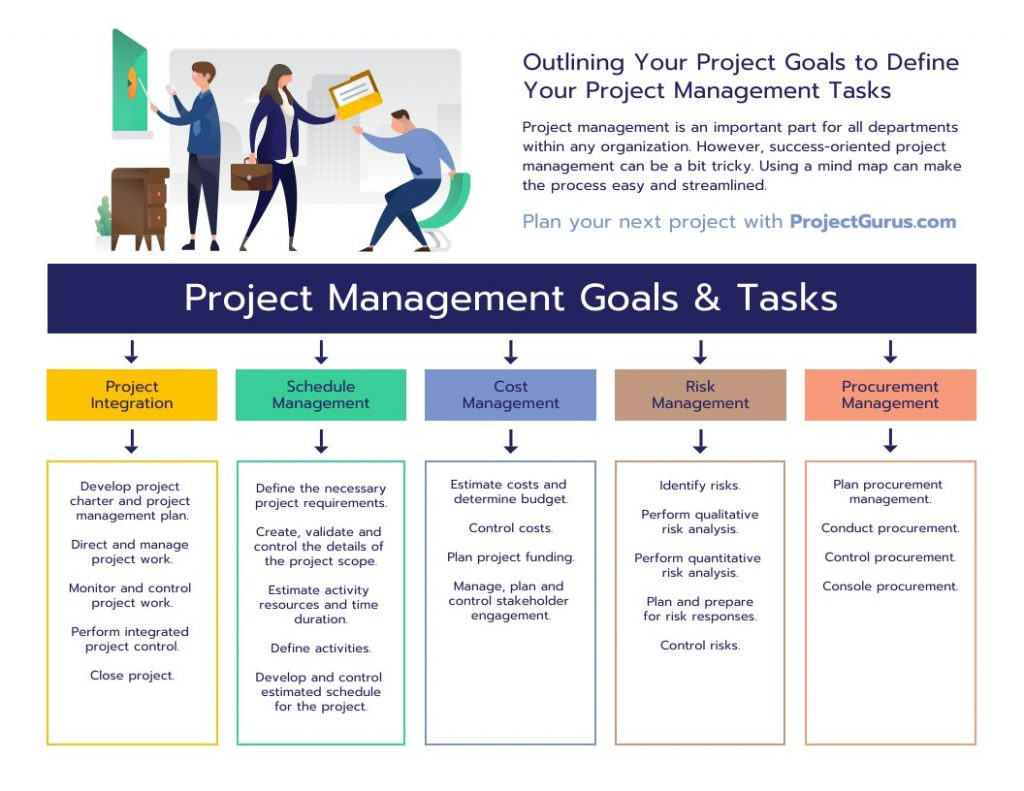 Mind map project plan template