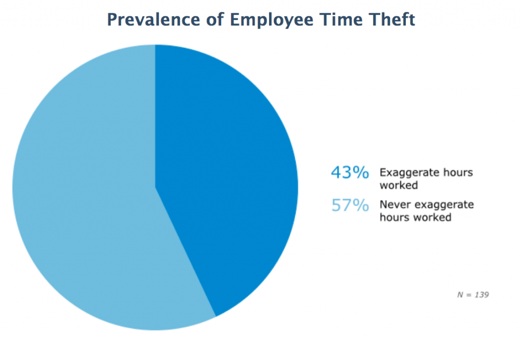 employee time theft chart