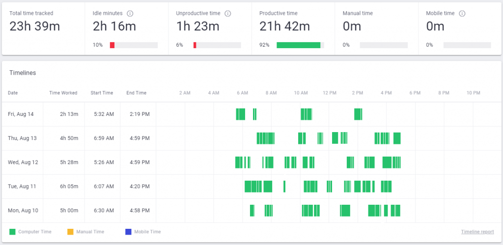 time doctor user dashboard