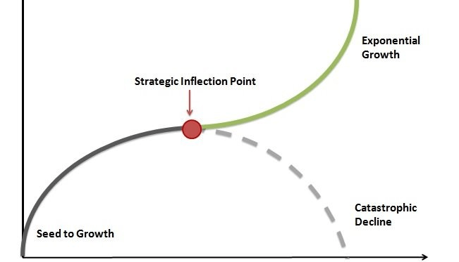 Inflation Point