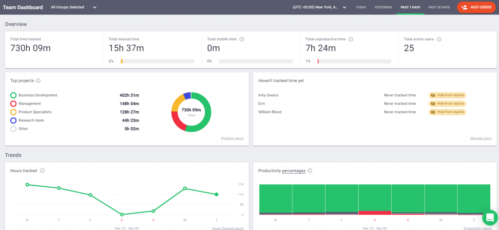 overview dashboard - time doctor