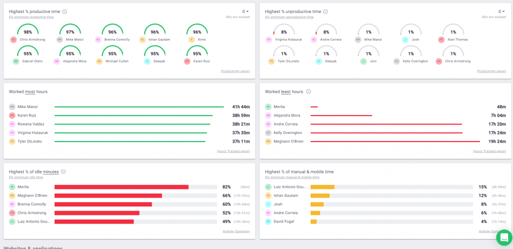 time doctor dashboard metrics