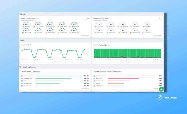 time doctor manager dashboard