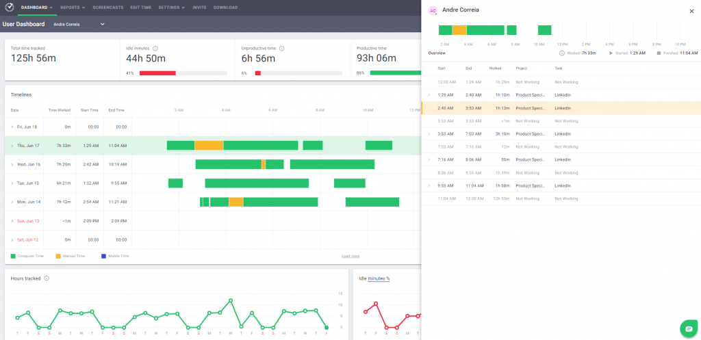 user productivity report